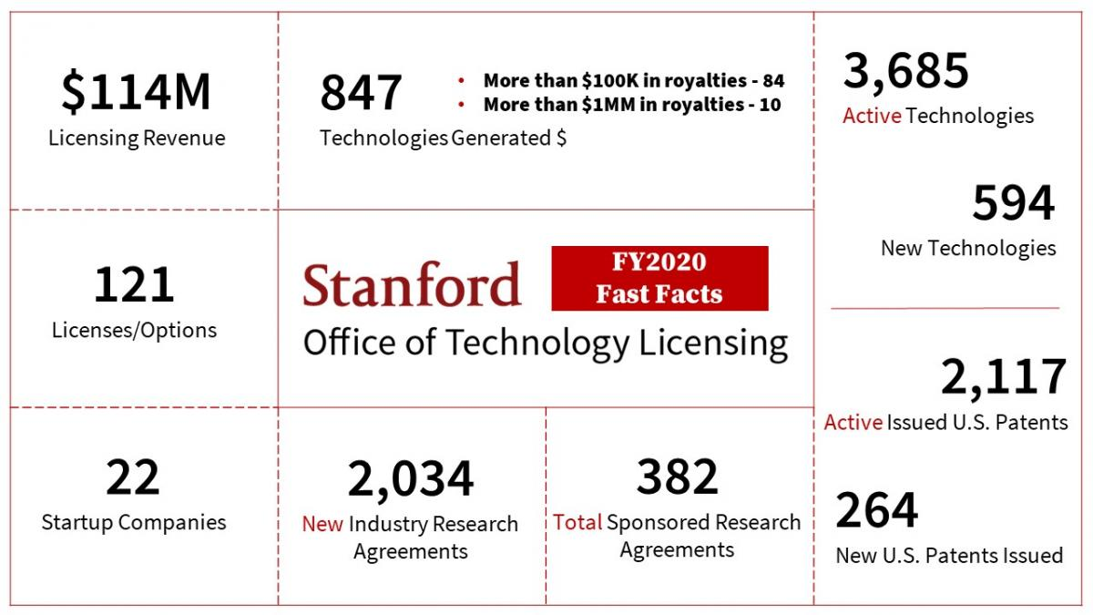 Fast Facts FY 2019